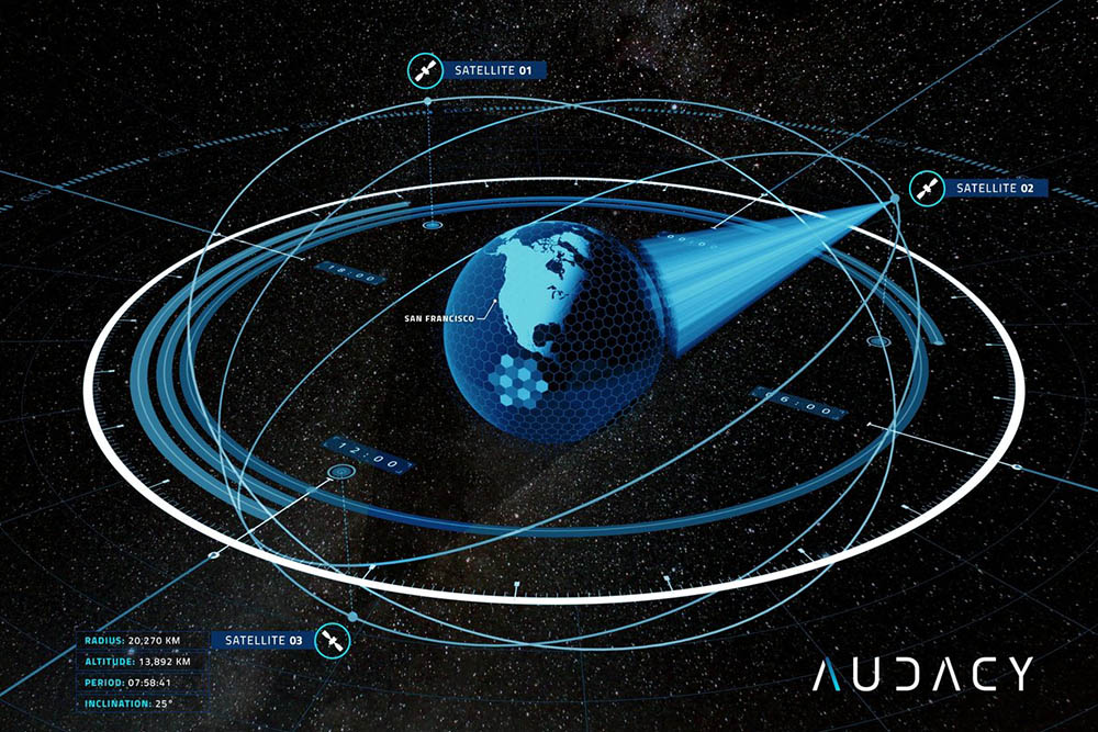 Audacy MEO Constellation
